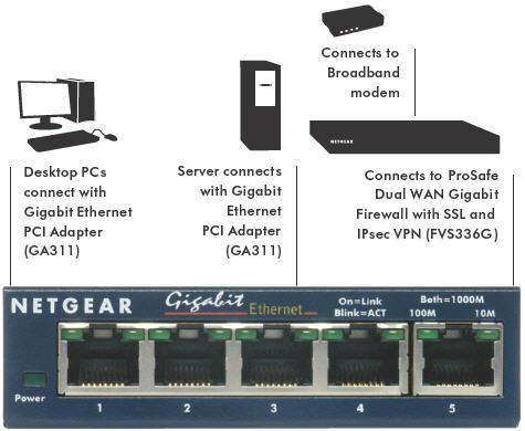 Netgear ProSafe GS105 5-Port Gigabit Ethernet Switch